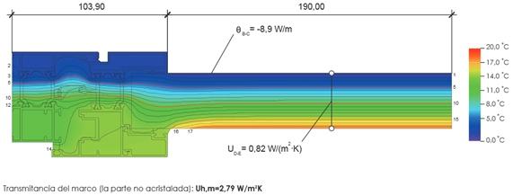 Simulación térmica Nordic60